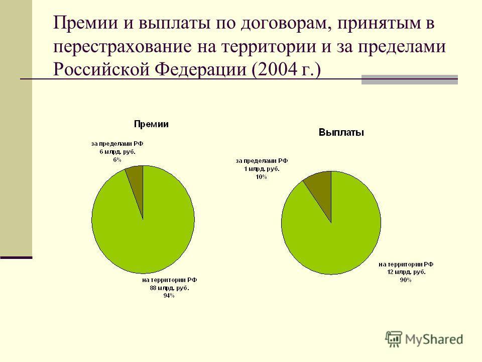 Премии и выплаты по договорам, принятым в перестрахование на территории и за пределами Российской Федерации (2004 г.)