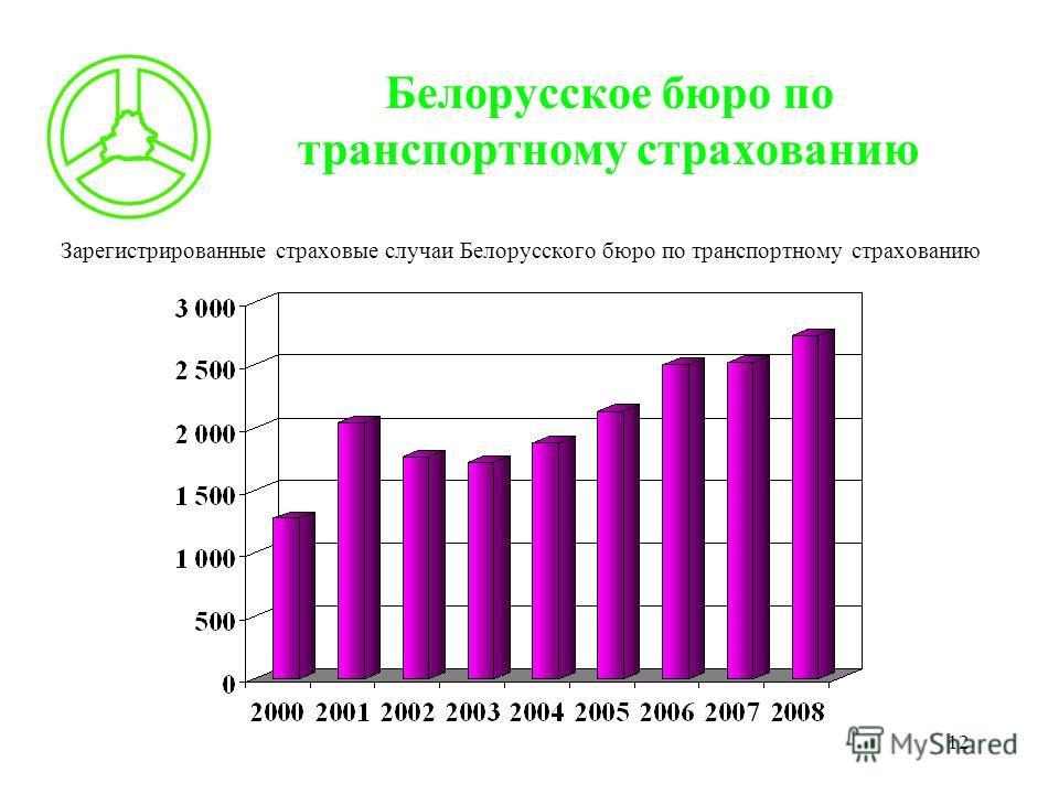 12 Белорусское бюро по транспортному страхованию Зарегистрированные страховые случаи Белорусского бюро по транспортному страхованию