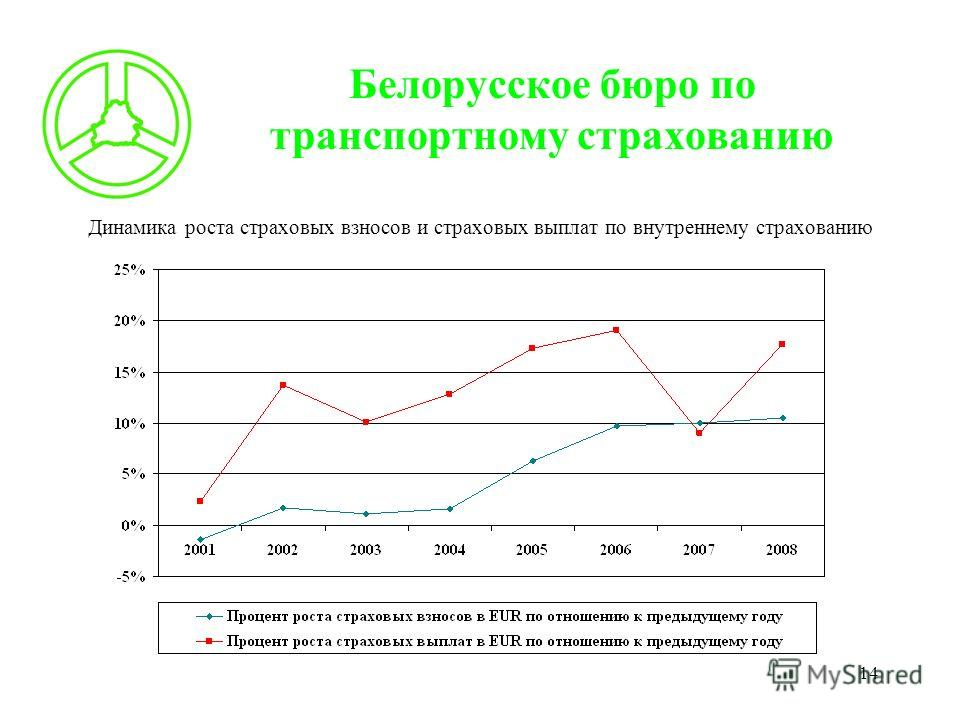 14 Белорусское бюро по транспортному страхованию Динамика роста страховых взносов и страховых выплат по внутреннему страхованию
