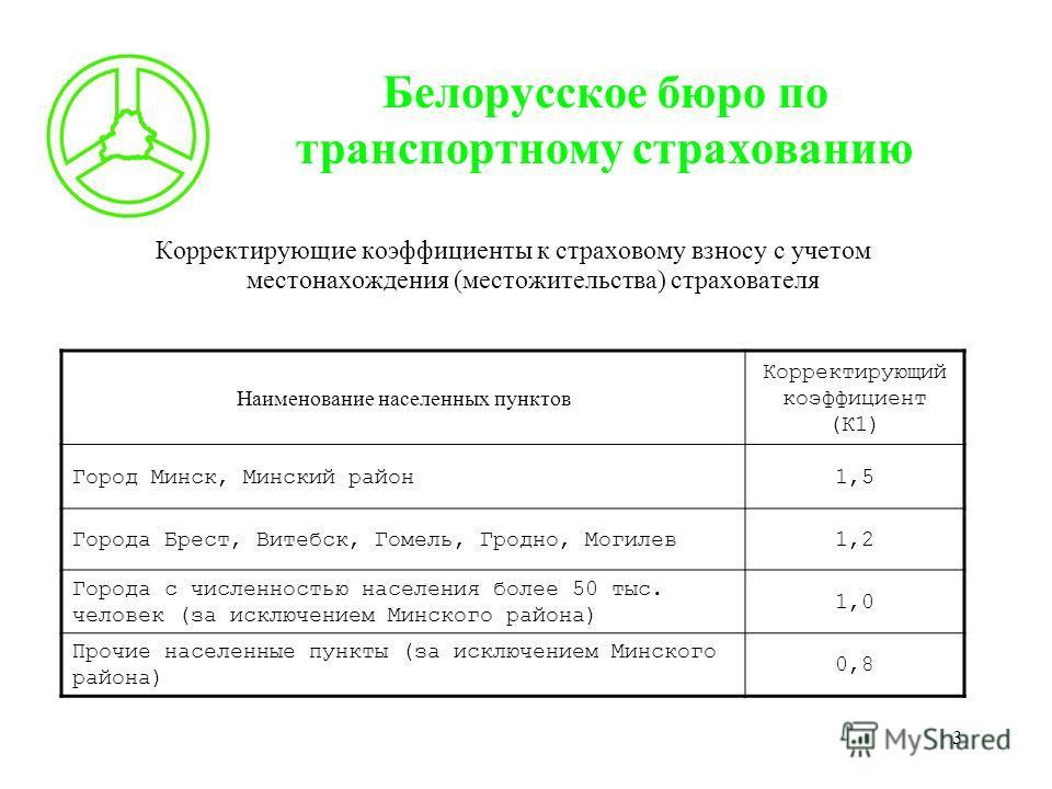 3 Белорусское бюро по транспортному страхованию Корректирующие коэффициенты к страховому взносу с учетом местонахождения (местожительства) страхователя Наименование населенных пунктов Корректирующий коэффициент (К1) Город Минск, Минский район1,5 Горо