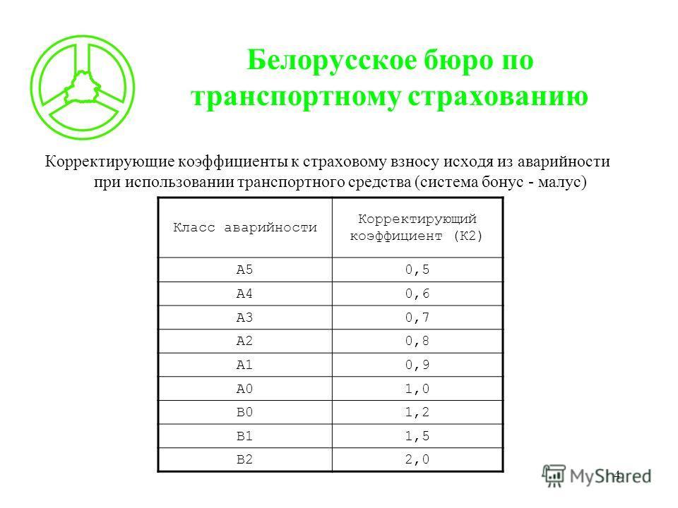 4 Белорусское бюро по транспортному страхованию Корректирующие коэффициенты к страховому взносу исходя из аварийности при использовании транспортного средства (система бонус - малус) Класс аварийности Корректирующий коэффициент (К2) А50,5 А40,6 А30,7