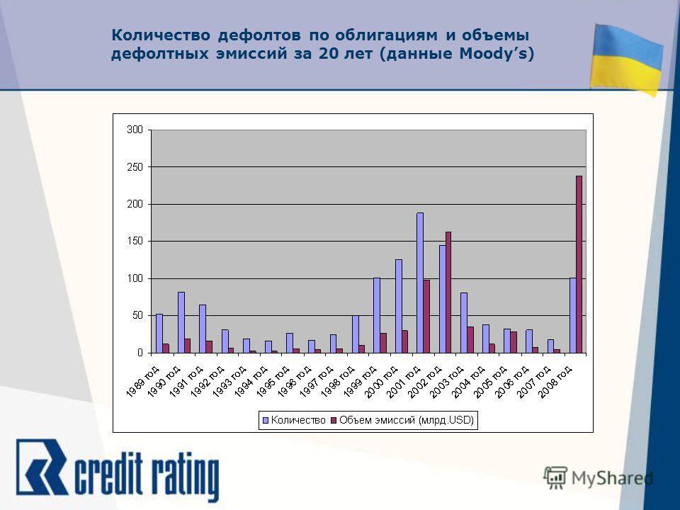 Количество дефолтов по облигациям и объемы дефолтных эмиссий за 20 лет (данные Moodys)