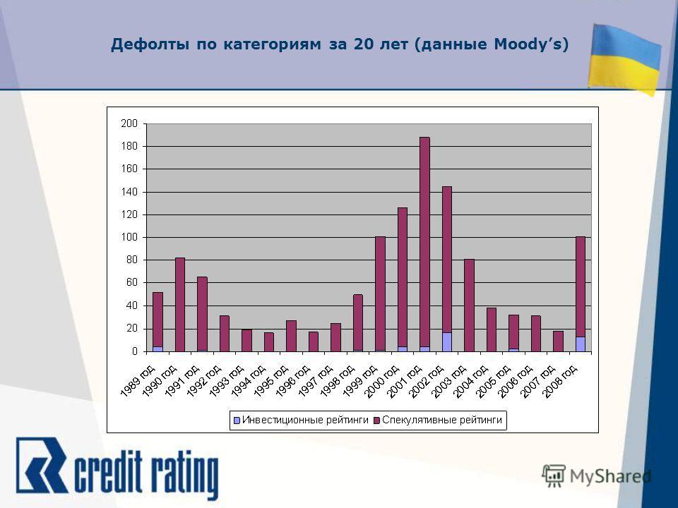 Дефолты по категориям за 20 лет (данные Moodys)