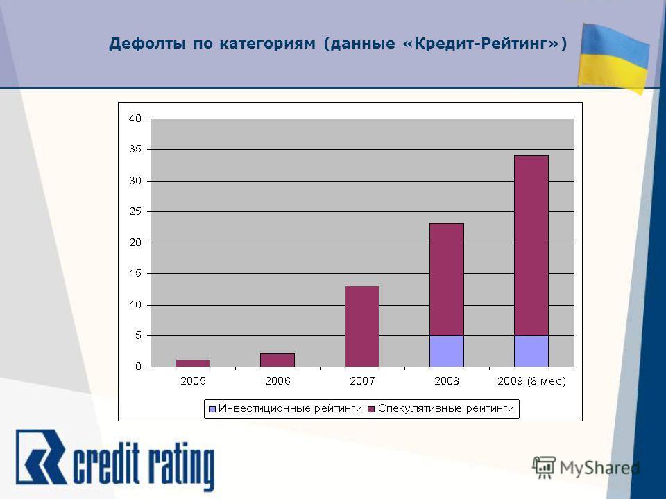 Дефолты по категориям (данные «Кредит-Рейтинг»)