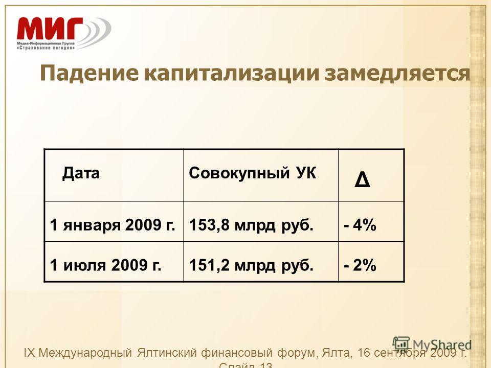 IX Международный Ялтинский финансовый форум, Ялта, 16 сентября 2009 г. Слайд 13 Падение капитализации замедляется ДатаСовокупный УК Δ 1 января 2009 г.153,8 млрд руб.- 4% 1 июля 2009 г.151,2 млрд руб.- 2%