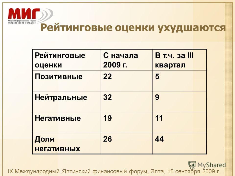 Рейтинговые оценки ухудшаются Рейтинговые оценки С начала 2009 г. В т.ч. за III квартал Позитивные225 Нейтральные329 Негативные1911 Доля негативных 2644