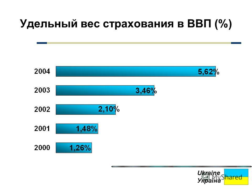 Удельный вес страхования в ВВП (%) Ukraine Україна