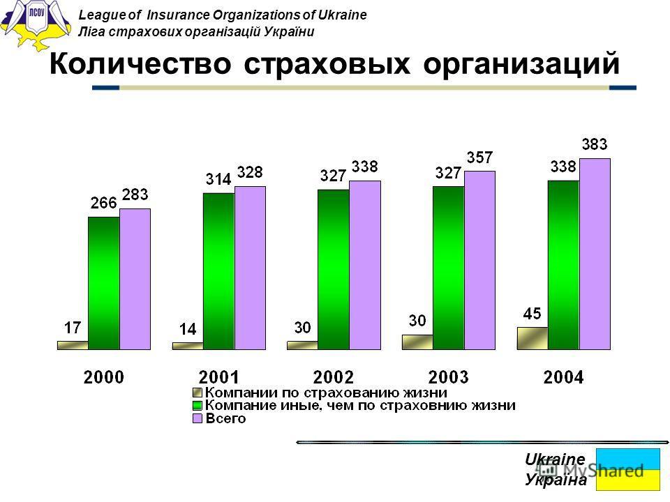 Количество страховых организаций League of Insurance Organizations of Ukraine Ліга страхових організацій України Ukraine Україна