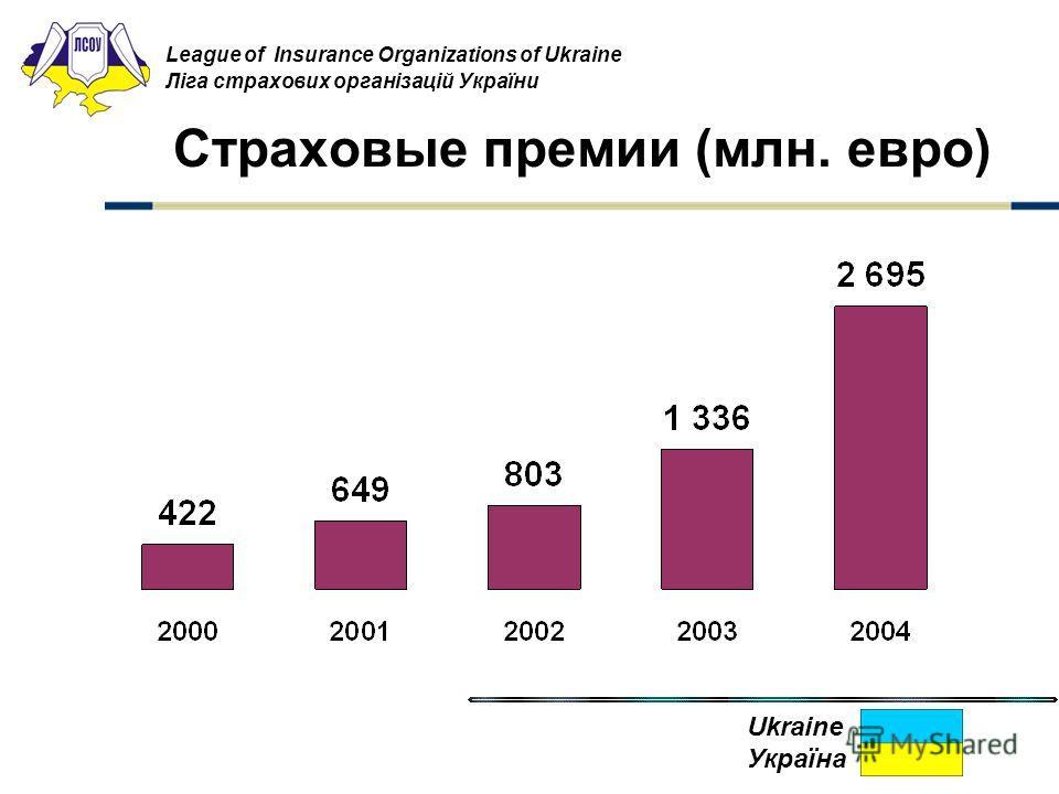 Страховые премии (млн. евро) League of Insurance Organizations of Ukraine Ліга страхових організацій України Ukraine Україна