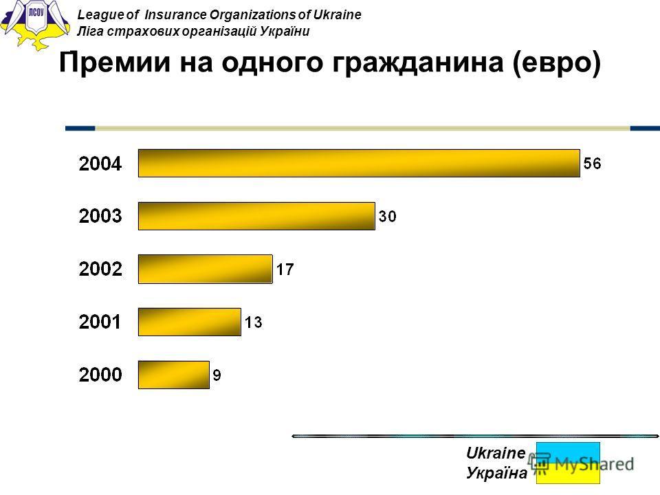 Премии на одного гражданина (евро) League of Insurance Organizations of Ukraine Ліга страхових організацій України Ukraine Україна