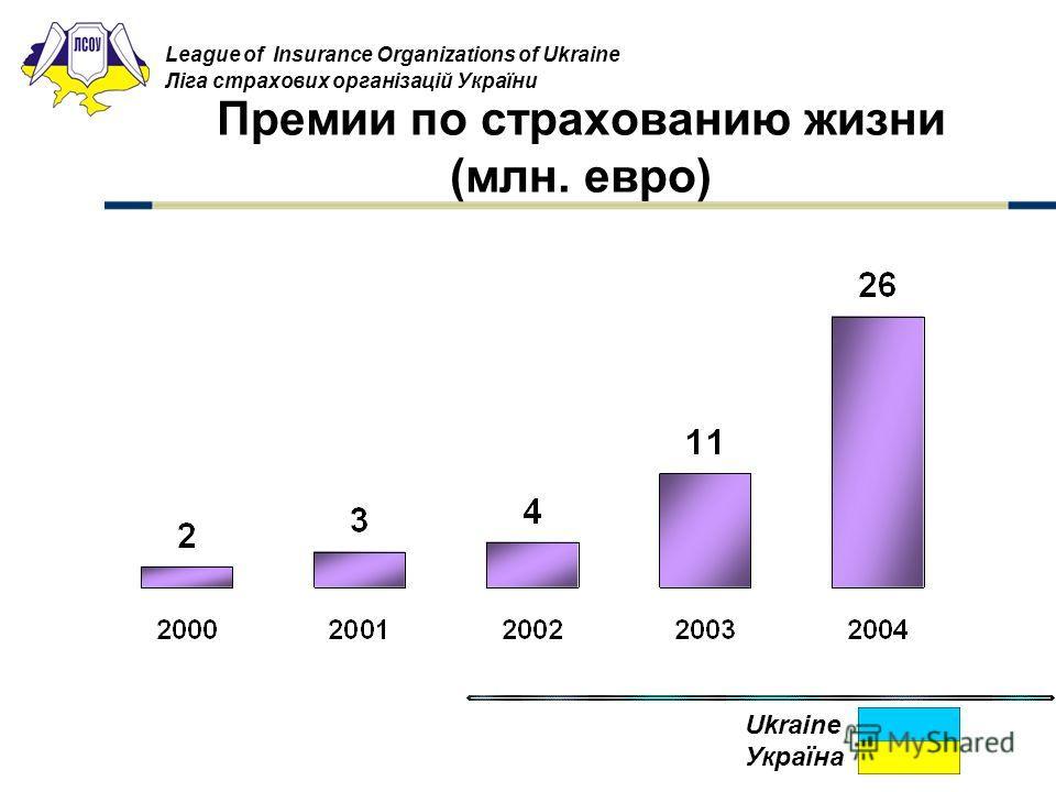 Премии по страхованию жизни (млн. евро) League of Insurance Organizations of Ukraine Ліга страхових організацій України Ukraine Україна