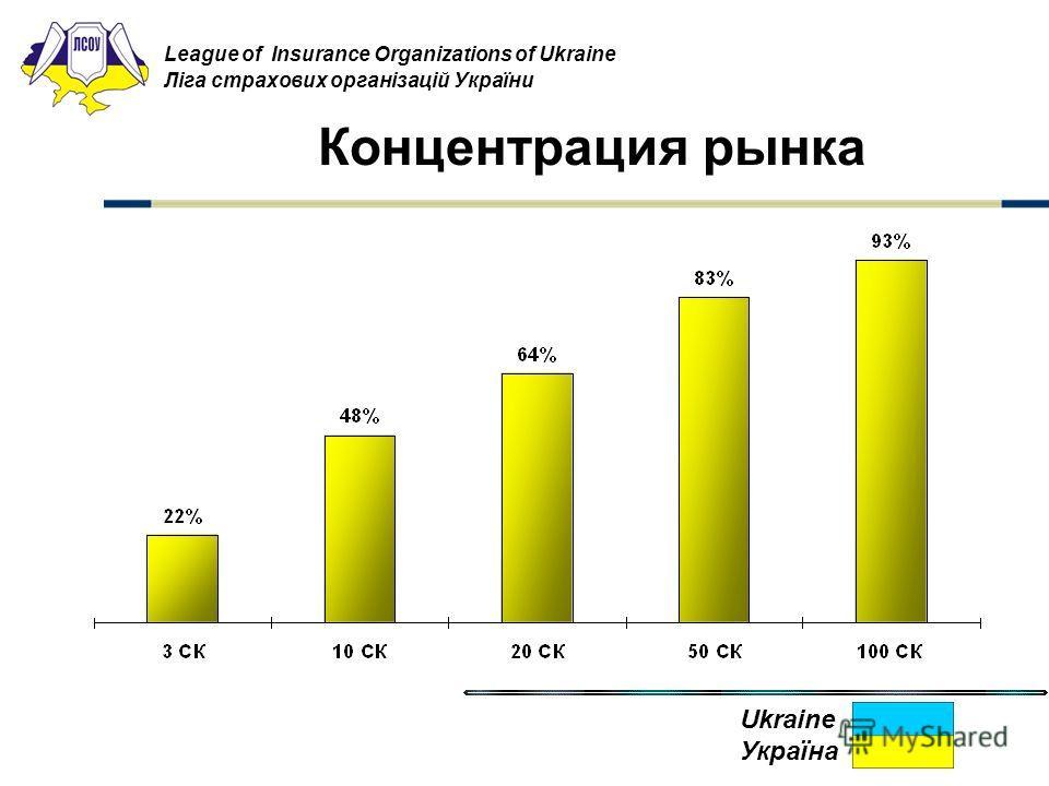 Концентрация рынка League of Insurance Organizations of Ukraine Ліга страхових організацій України Ukraine Україна