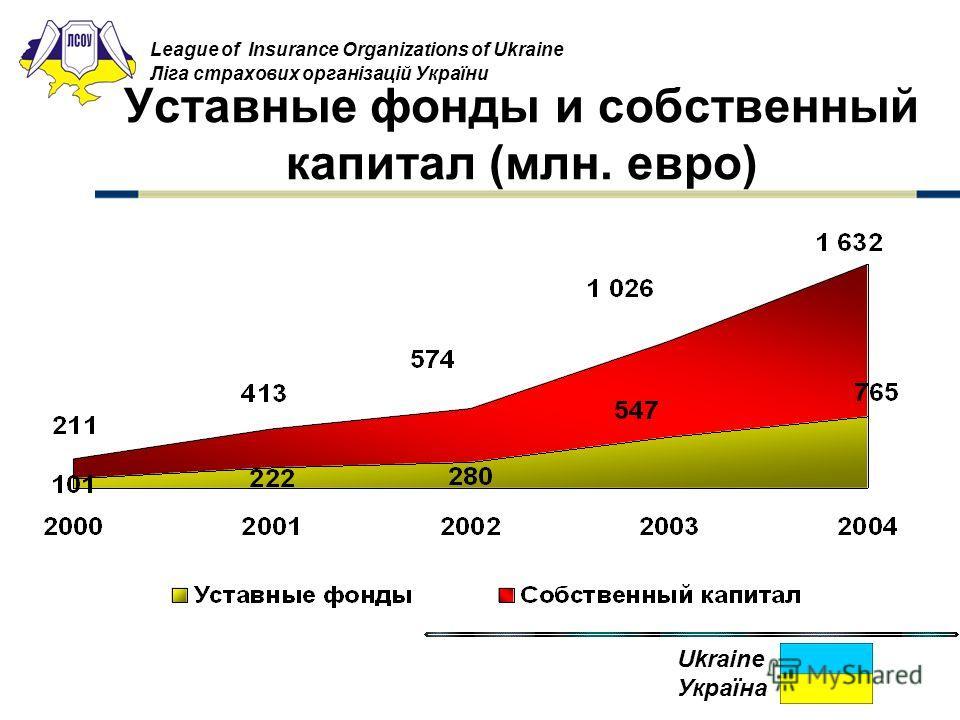League of Insurance Organizations of Ukraine Ліга страхових організацій України Уставные фонды и собственный капитал (млн. евро) Ukraine Україна
