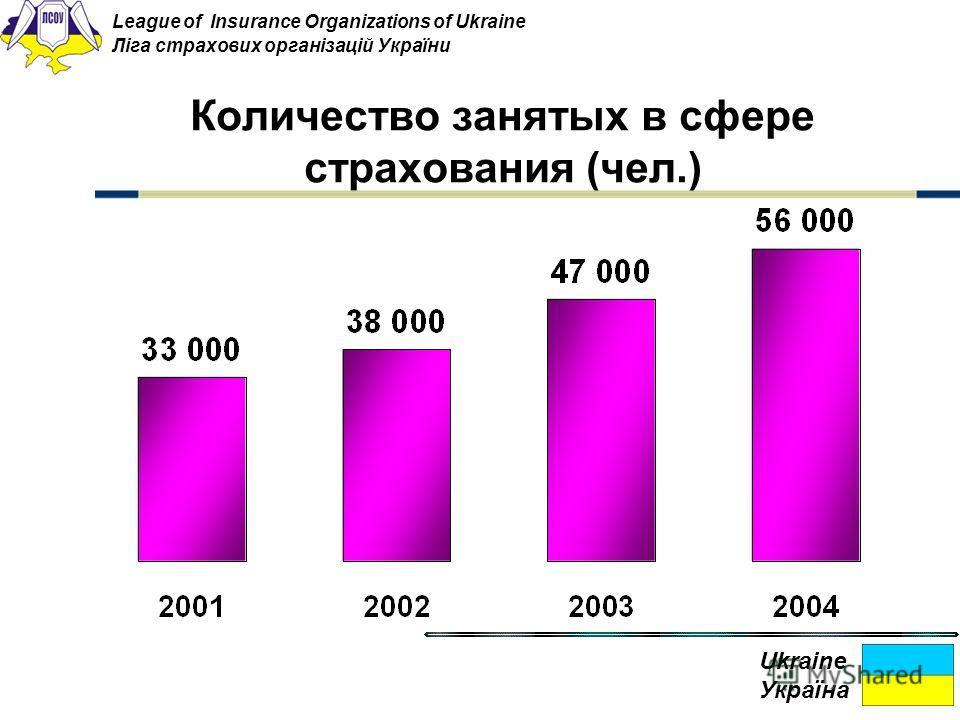 Количество занятых в сфере страхования (чел.) Ukraine Україна League of Insurance Organizations of Ukraine Ліга страхових організацій України