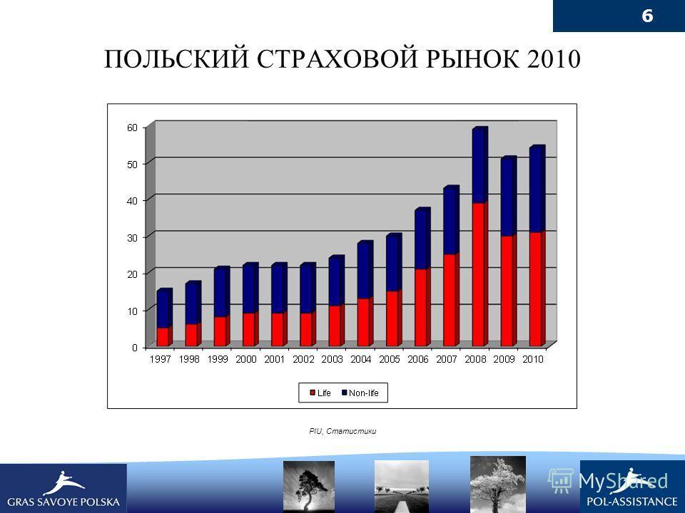 6 ПОЛЬСКИЙ СТРАХОВОЙ РЫНОК 2010 PIU, Статистики