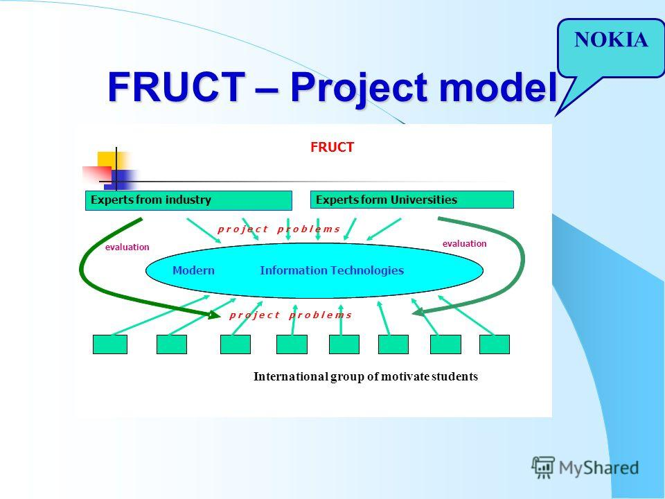 FRUCT – Project model FRUCT Experts from industry International group of motivate students ModernInformation Technologies p r o j e c t p r o b l e m s evaluation Experts form Universities evaluation NOKIA