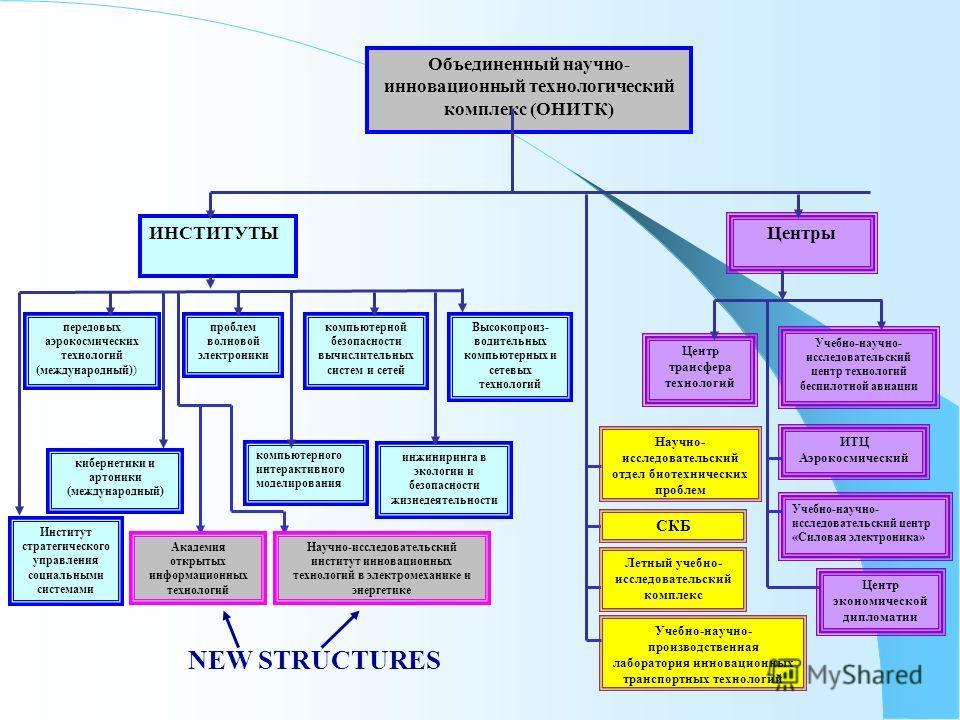 передовых аэрокосмических технологий (международный)) Объединенный научно- инновационный технологический комплекс (ОНИТК) Институт стратегического управления социальными системами компьютерной безопасности вычислительных систем и сетей кибернетики и