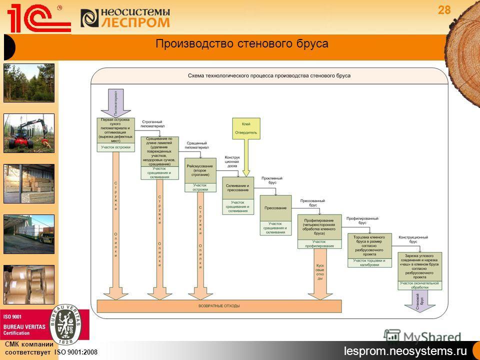 lesprom.neosystems.ru СМК компании соответствует ISO 9001:2008 Производство стенового бруса 28