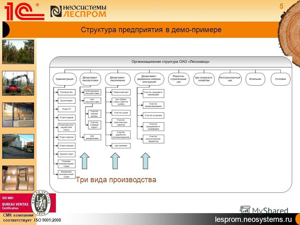 lesprom.neosystems.ru СМК компании соответствует ISO 9001:2008 Структура предприятия в демо-примере Три вида производства 5