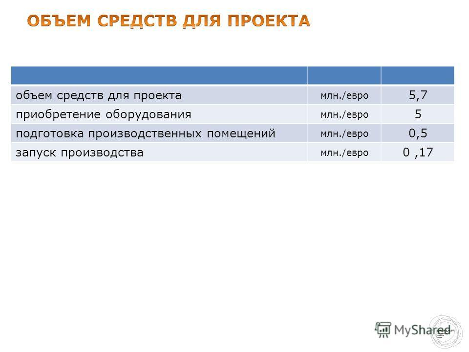 объем средств для проекта млн./евро 5,7 приобретение оборудования млн./евро 5 подготовка производственных помещений млн./евро 0,5 запуск производства млн./евро 0,17