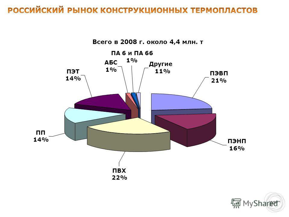 Всего в 2008 г. около 4,4 млн. т ПЭНП 16% ПВХ 22% ПП 14% ПЭТ 14% АБС 1% ПА 6 и ПА 66 1% Другие 11% ПЭВП 21%