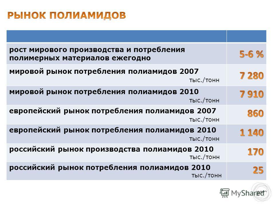 рост мирового производства и потребления полимерных материалов ежегодно мировой рынок потребления полиамидов 2007 тыс./тонн мировой рынок потребления полиамидов 2010 тыс./тонн европейский рынок потребления полиамидов 2007 тыс./тонн европейский рынок