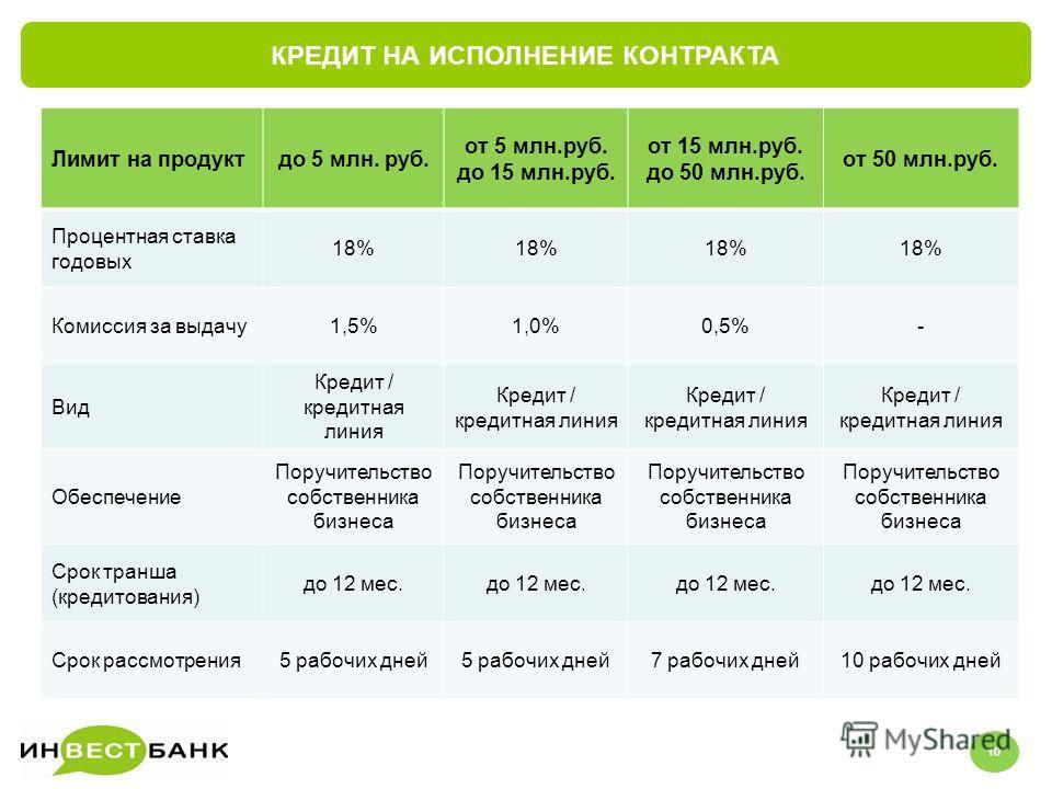 КРЕДИТ НА ИСПОЛНЕНИЕ КОНТРАКТА 56 Лимит на продуктдо 5 млн. руб. от 5 млн.руб. до 15 млн.руб. от 15 млн.руб. до 50 млн.руб. от 50 млн.руб. Процентная ставка годовых 18% Комиссия за выдачу1,5%1,0%0,5%- Вид Кредит / кредитная линия Обеспечение Поручите