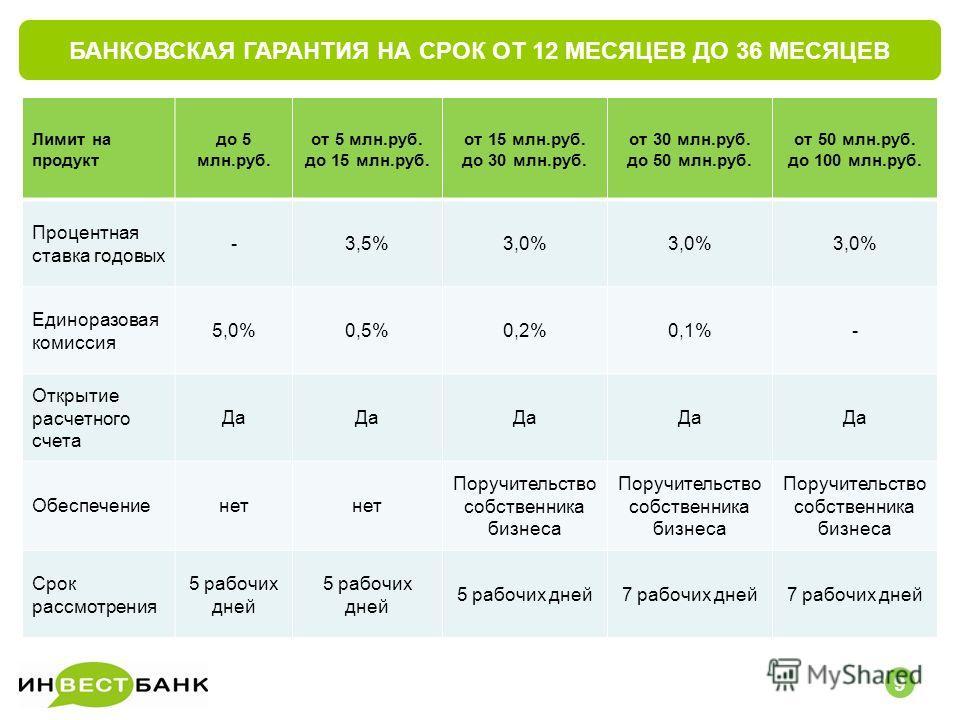 БАНКОВСКАЯ ГАРАНТИЯ НА СРОК ОТ 12 МЕСЯЦЕВ ДО 36 МЕСЯЦЕВ 56 9 Лимит на продукт до 5 млн.руб. от 5 млн.руб. до 15 млн.руб. от 15 млн.руб. до 30 млн.руб. от 30 млн.руб. до 50 млн.руб. от 50 млн.руб. до 100 млн.руб. Процентная ставка годовых -3,5%3,0% Ед