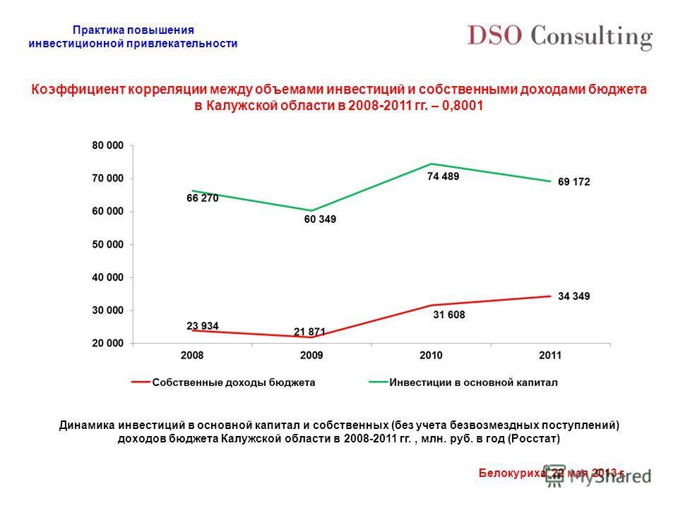 Практика повышения инвестиционной привлекательности Белокуриха, 22 мая 2013 г. Коэффициент корреляции между объемами инвестиций и собственными доходами бюджета в Калужской области в 2008-2011 гг. – 0,8001 Динамика инвестиций в основной капитал и собс