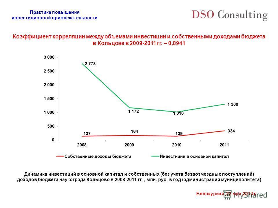 Практика повышения инвестиционной привлекательности Белокуриха, 22 мая 2013 г. Коэффициент корреляции между объемами инвестиций и собственными доходами бюджета в Кольцове в 2009-2011 гг. – 0,8941 Динамика инвестиций в основной капитал и собственных (