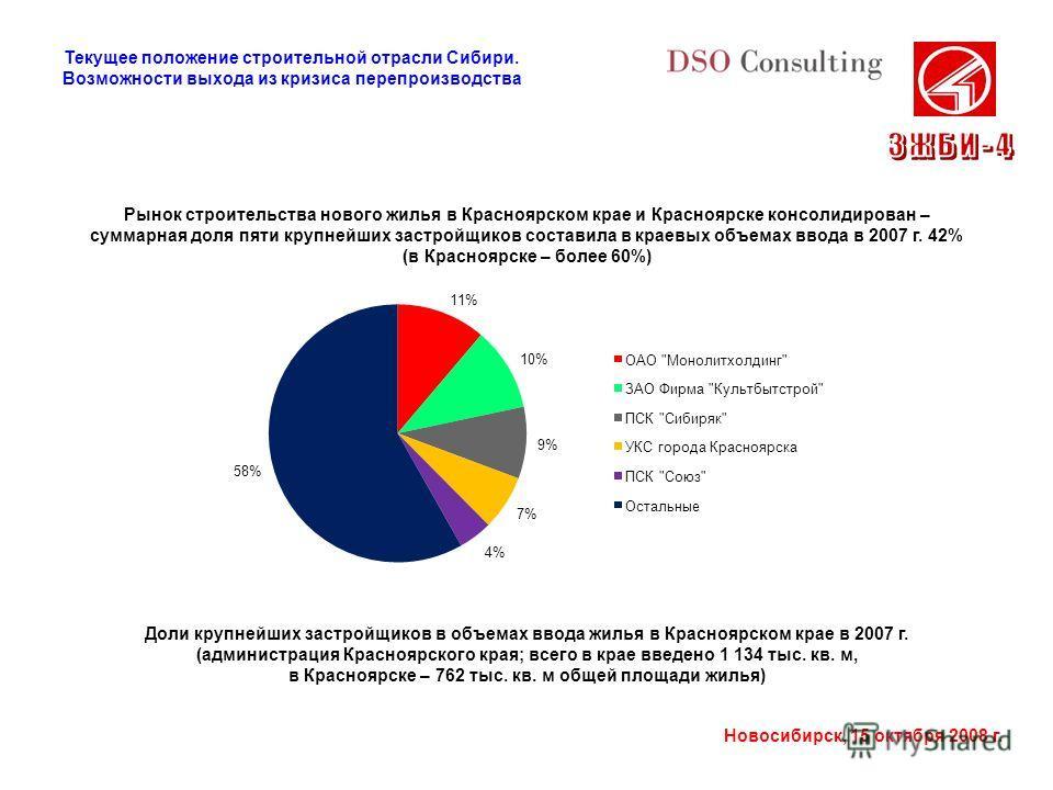 Новосибирск, 15 октября 2008 г. Рынок строительства нового жилья в Красноярском крае и Красноярске консолидирован – суммарная доля пяти крупнейших застройщиков составила в краевых объемах ввода в 2007 г. 42% (в Красноярске – более 60%) Доли крупнейши