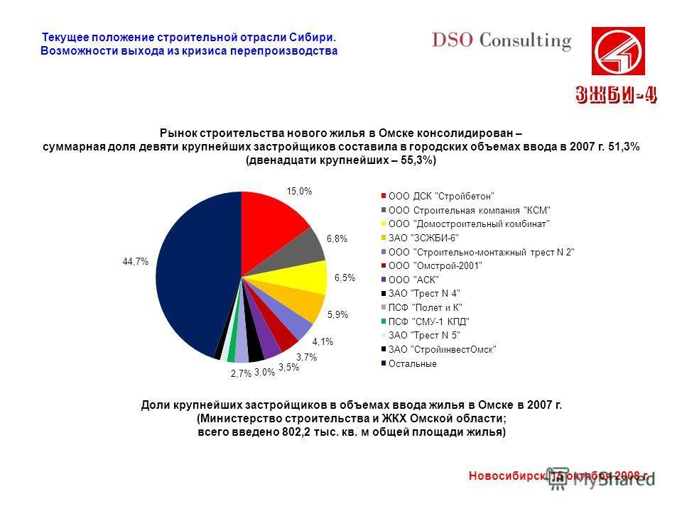 Новосибирск, 15 октября 2008 г. Рынок строительства нового жилья в Омске консолидирован – суммарная доля девяти крупнейших застройщиков составила в городских объемах ввода в 2007 г. 51,3% (двенадцати крупнейших – 55,3%) Доли крупнейших застройщиков в