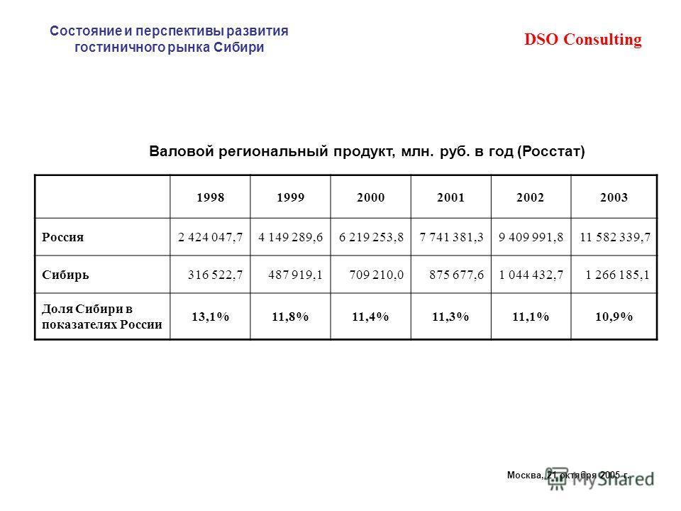DSO Consulting Состояние и перспективы развития гостиничного рынка Сибири Москва, 21 октября 2005 г. Валовой региональный продукт, млн. руб. в год (Росстат) 199819992000200120022003 Россия2 424 047,74 149 289,66 219 253,87 741 381,39 409 991,811 582