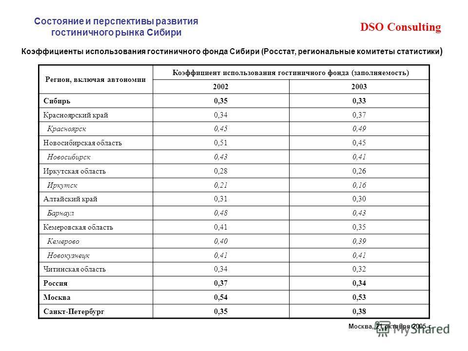 DSO Consulting Состояние и перспективы развития гостиничного рынка Сибири Москва, 21 октября 2005 г. Коэффициенты использования гостиничного фонда Сибири (Росстат, региональные комитеты статистики ) Регион, включая автономии Коэффициент использования