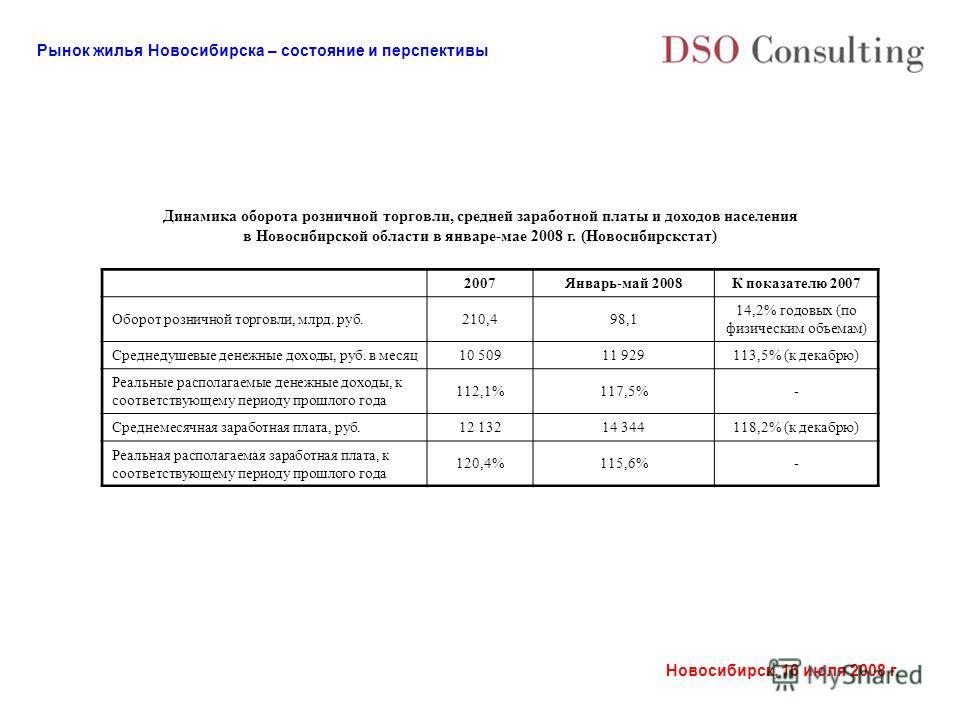 Рынок жилья Новосибирска – состояние и перспективы Новосибирск, 16 июля 2008 г. Динамика оборота розничной торговли, средней заработной платы и доходов населения в Новосибирской области в январе-мае 2008 г. (Новосибирскстат) 2007Январь-май 2008К пока