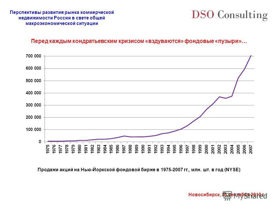 Перспективы развития рынка коммерческой недвижимости России в свете общей макроэкономической ситуации Новосибирск, 16 сентября 2010 г. Продажи акций на Нью-Йоркской фондовой бирже в 1975-2007 гг., млн. шт. в год (NYSE) Перед каждым кондратьевским кри