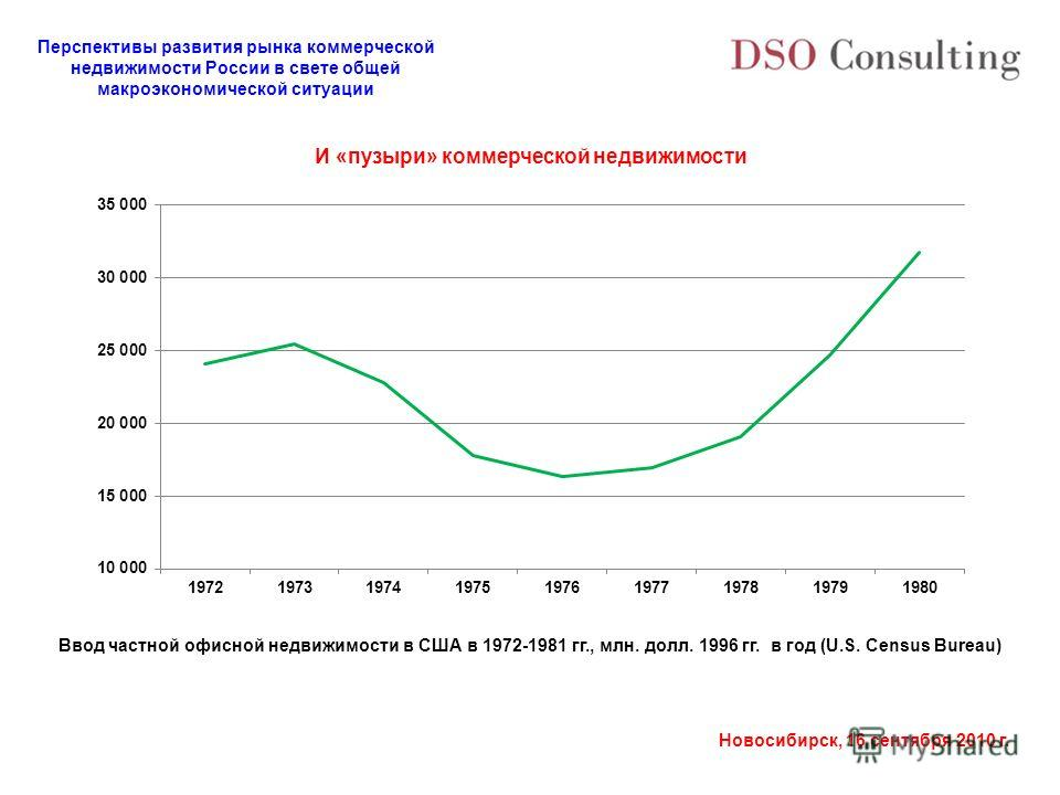 Перспективы развития рынка коммерческой недвижимости России в свете общей макроэкономической ситуации Новосибирск, 16 сентября 2010 г. Ввод частной офисной недвижимости в США в 1972-1981 гг., млн. долл. 1996 гг. в год (U.S. Census Bureau) И «пузыри»