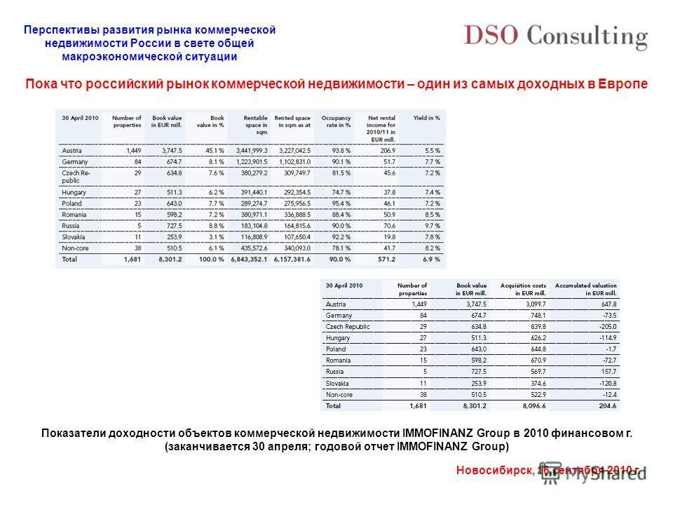 Перспективы развития рынка коммерческой недвижимости России в свете общей макроэкономической ситуации Новосибирск, 16 сентября 2010 г. Показатели доходности объектов коммерческой недвижимости IMMOFINANZ Group в 2010 финансовом г. (заканчивается 30 ап