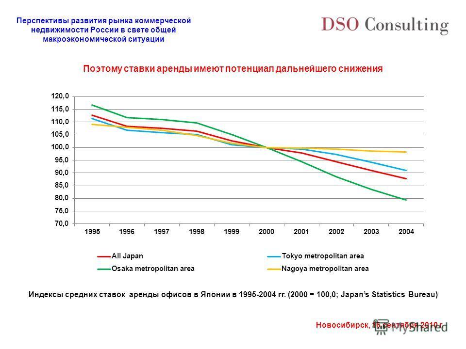 Перспективы развития рынка коммерческой недвижимости России в свете общей макроэкономической ситуации Новосибирск, 16 сентября 2010 г. Индексы средних ставок аренды офисов в Японии в 1995-2004 гг. (2000 = 100,0; Japans Statistics Bureau) Поэтому став