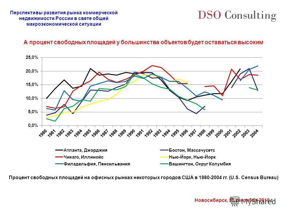 Перспективы развития рынка коммерческой недвижимости России в свете общей макроэкономической ситуации Новосибирск, 16 сентября 2010 г. Процент свободных площадей на офисных рынках некоторых городов США в 1980-2004 гг. (U.S. Census Bureau) А процент с