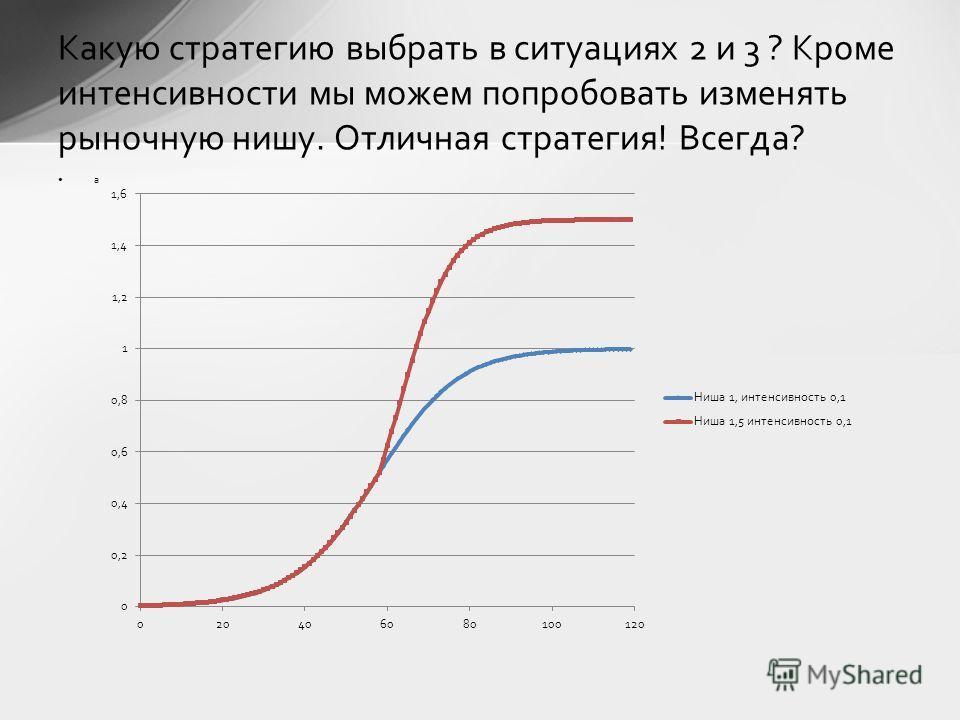 а Какую стратегию выбрать в ситуациях 2 и 3 ? Кроме интенсивности мы можем попробовать изменять рыночную нишу. Отличная стратегия! Всегда?