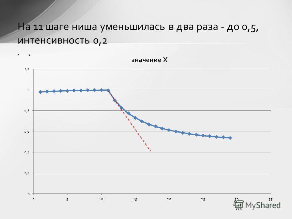 а На 11 шаге ниша уменьшилась в два раза - до 0,5, интенсивность 0,2
