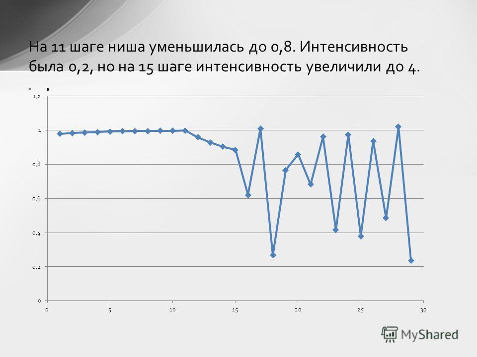 а На 11 шаге ниша уменьшилась до 0,8. Интенсивность была 0,2, но на 15 шаге интенсивность увеличили до 4.