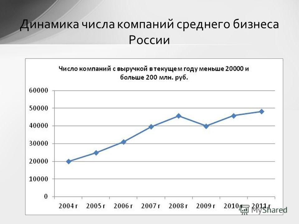 Динамика числа компаний среднего бизнеса России