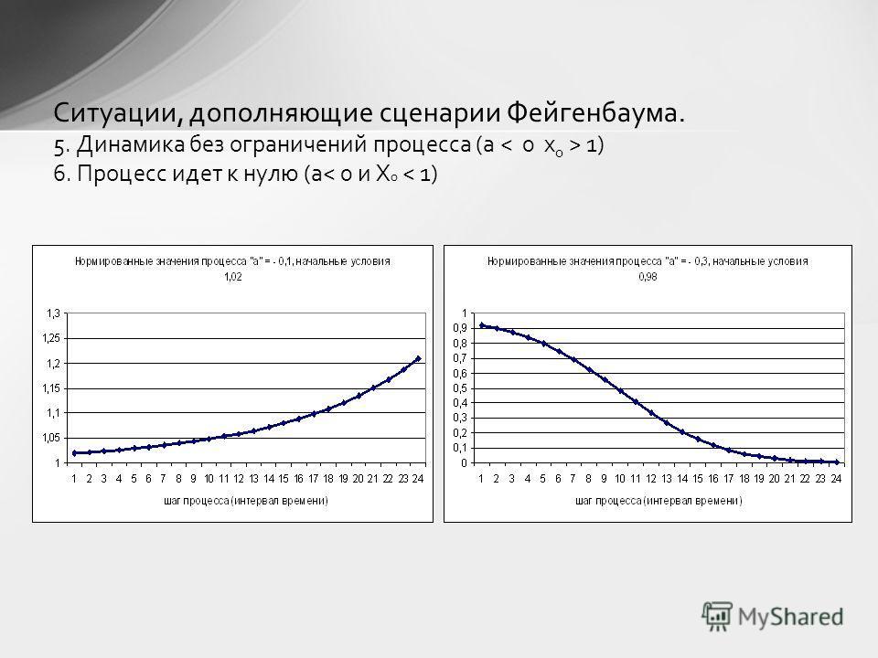 Ситуации, дополняющие сценарии Фейгенбаума. 5. Динамика без ограничений процесса (a 1) 6. Процесс идет к нулю (a< 0 и X 0 < 1)