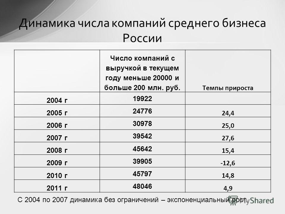 Число компаний с выручкой в текущем году меньше 20000 и больше 200 млн. руб. Темпы прироста 2004 г 19922 2005 г 24776 24,4 2006 г 30978 25,0 2007 г 39542 27,6 2008 г 45642 15,4 2009 г 39905 -12,6 2010 г 45797 14,8 2011 г 48046 4,9 С 2004 по 2007 дина
