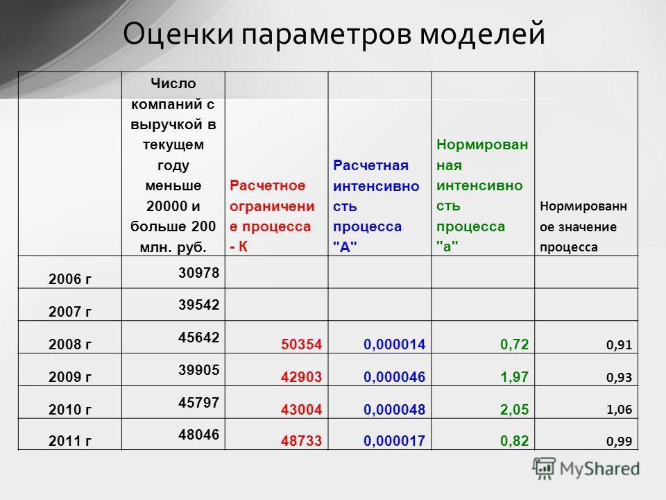 Число компаний с выручкой в текущем году меньше 20000 и больше 200 млн. руб. Расчетное ограничени е процесса - К Расчетная интенсивно сть процесса