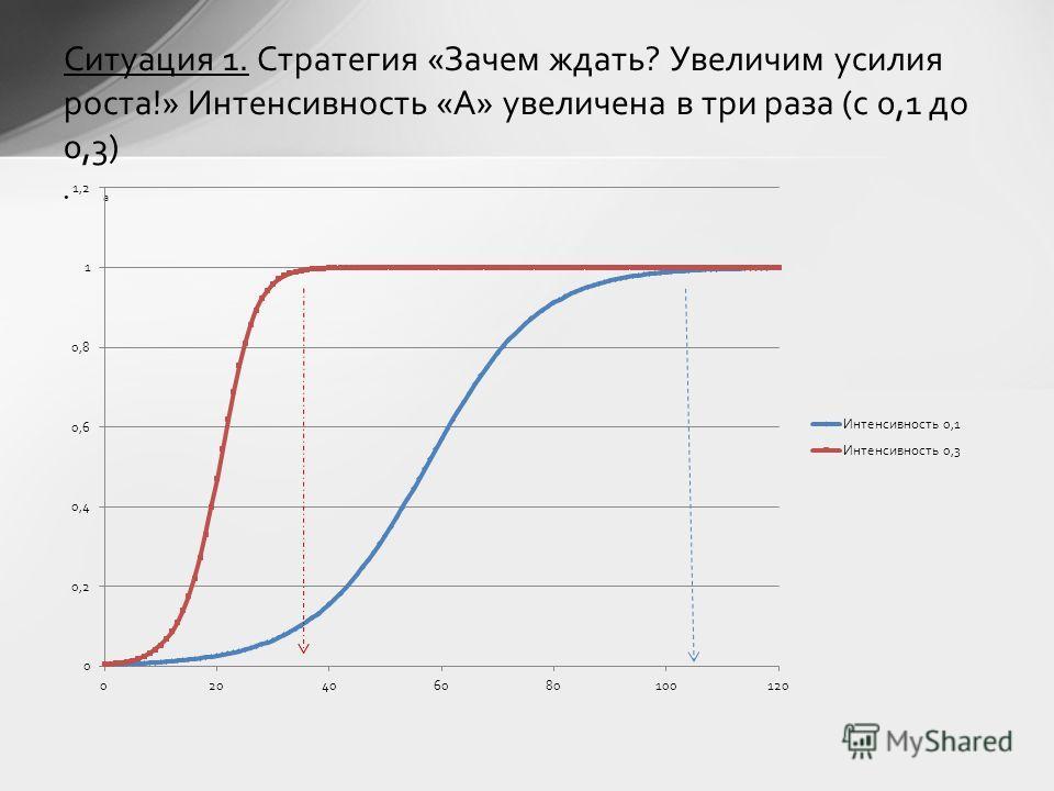 а Ситуация 1. Стратегия «Зачем ждать? Увеличим усилия роста!» Интенсивность «А» увеличена в три раза (с 0,1 до 0,3)