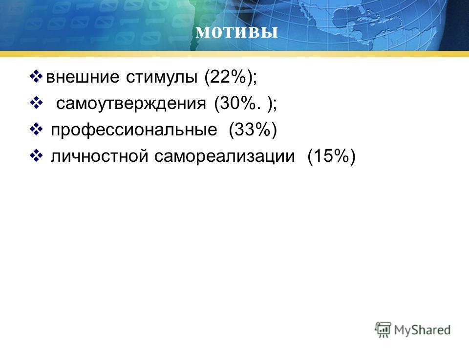мотивы внешние стимулы (22%); самоутверждения (30%. ); профессиональные (33%) личностной самореализации (15%)
