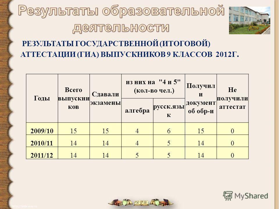 РЕЗУЛЬТАТЫ ГОСУДАРСТВЕННОЙ (ИТОГОВОЙ) АТТЕСТАЦИИ (ГИА) ВЫПУСКНИКОВ 9 КЛАССОВ 2012Г. Годы Всего выпускни ков Сдавали экзамены из них на